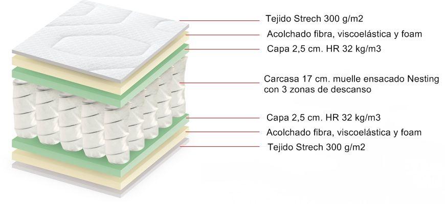 Colchón de muelles ensacados de firmeza alta  y adaptabilidad media. El colchón Fénix es fresco, transpirable y con un buen soporte lumbar gracias a los muelles Nesting con 3 zonas de descanso.