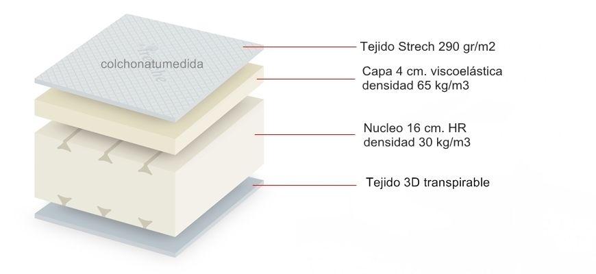 Promocion de colchón Omega con 4 cm. de viscoelástica de firmeza intermedia, con somier articulado eléctrico, 5 planos de articulación y mando.